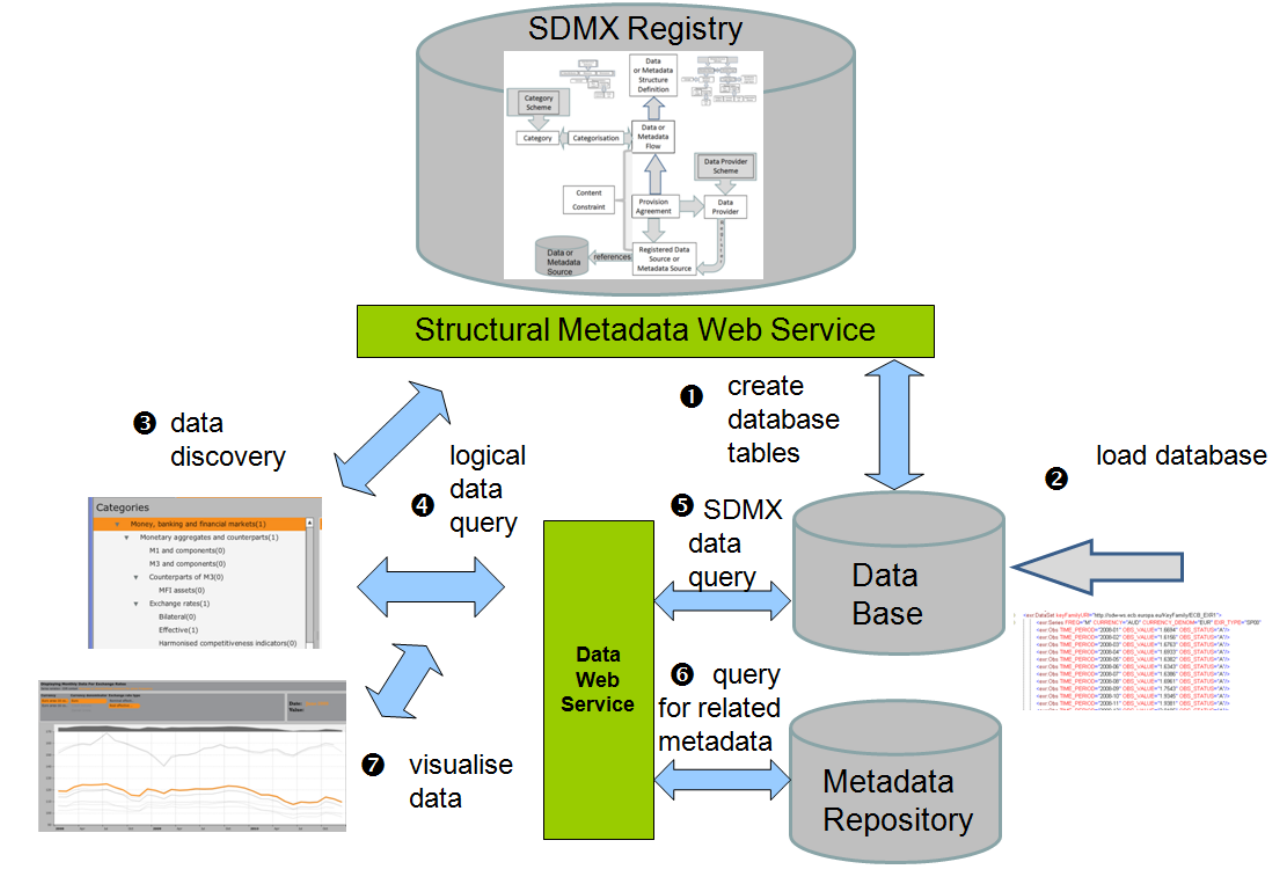 SDMX Web Dissemination Use Case.png