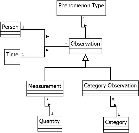 Modeling quantity measurement observation.png