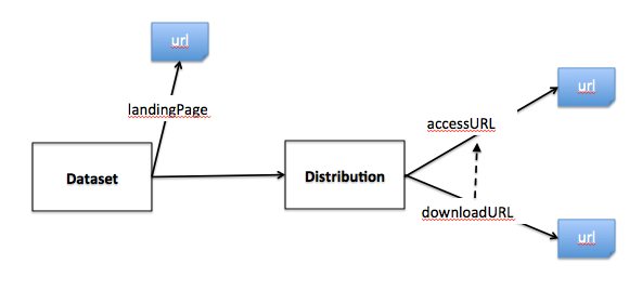Dcat-distribution-proposal.png