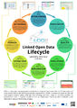 LOD2-Linked-Open-Data-Lifecycle.jpg