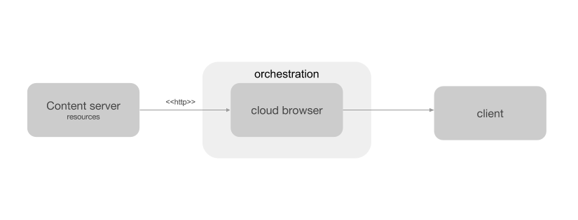 Cloud browser with client and orchestration.png