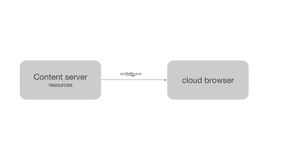Cloud browser.png