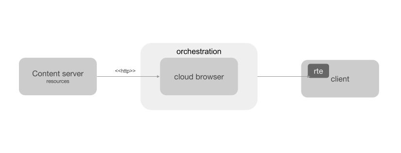 Cloud browser with client orchestration and rte.png