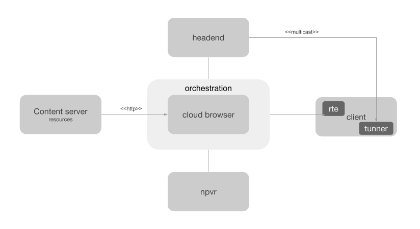 Cloud browser with client orchestration rte infrastructure.png