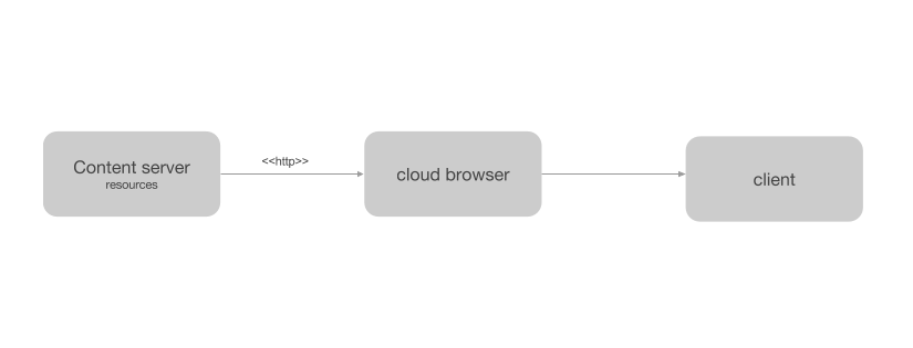 Cloud browser with client.png