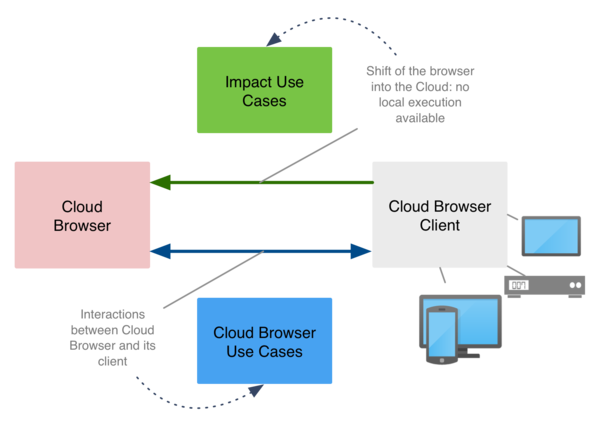 Cloud Browser Use Cases Methodology
