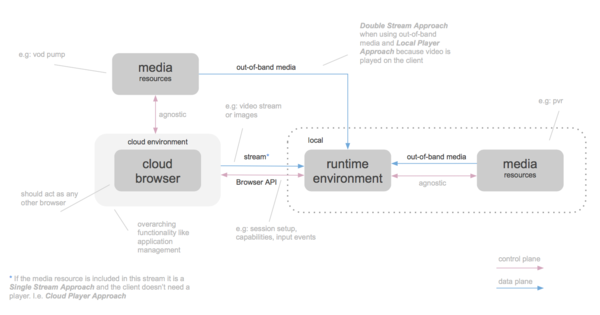 Cloud Browser Architecture