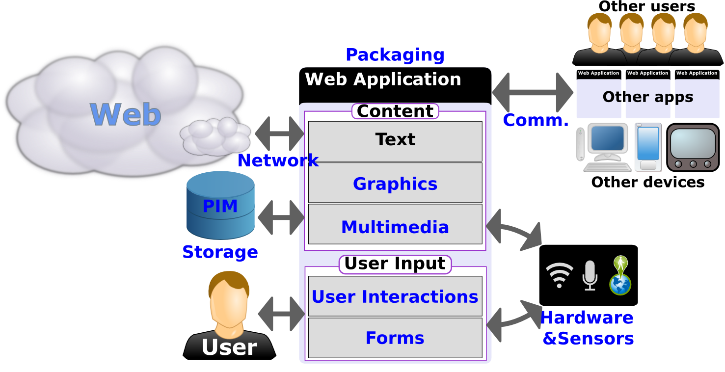 standards for web applications on mobile  current state and    diagram showing the various components of the web platform
