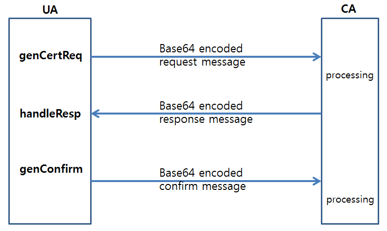 Web Certificate API