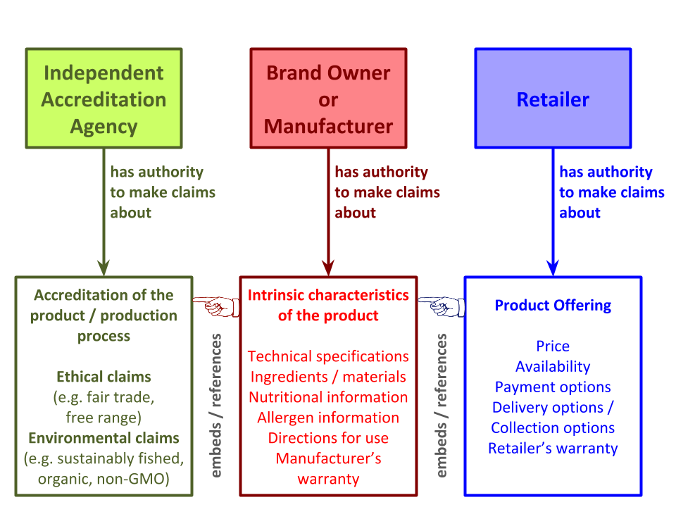 Overview of some of the kinds of factual claims that might be asserted about a product or product offering and the corresponding parties that have the authority to assert such claims