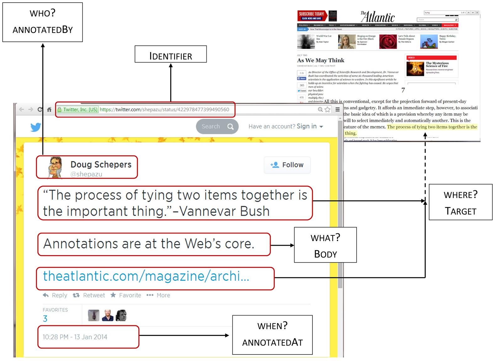 Web Annotations Workshop (April 2014) (1)