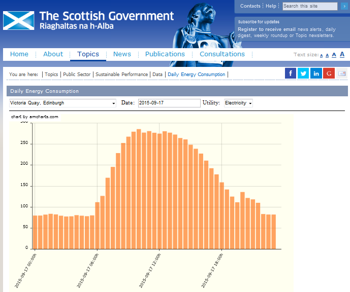 Screenshot of Scottish Government's daily energy consumption tracker