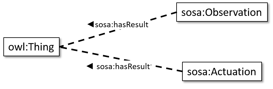 Sosa-just-hasResult.png