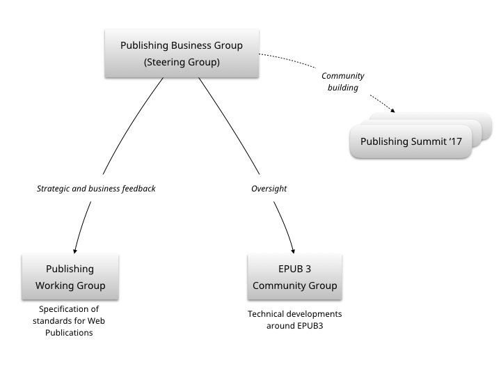 publishing groups workflow diagram