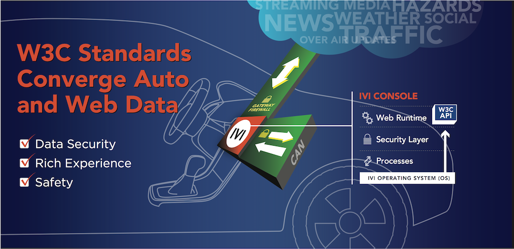 W3C automotive graphic with steering wheel, cloud and text