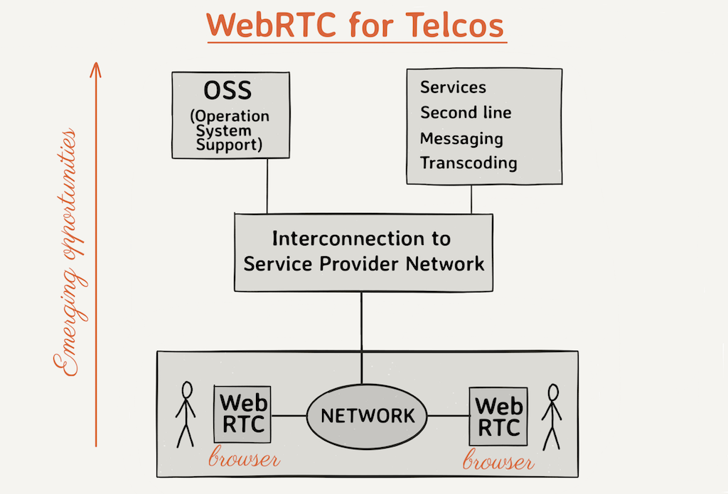 diagram of WebRTC for telcos