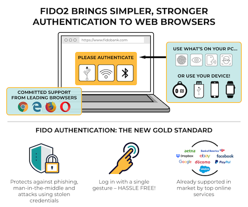 illustration of the authentication with fido2