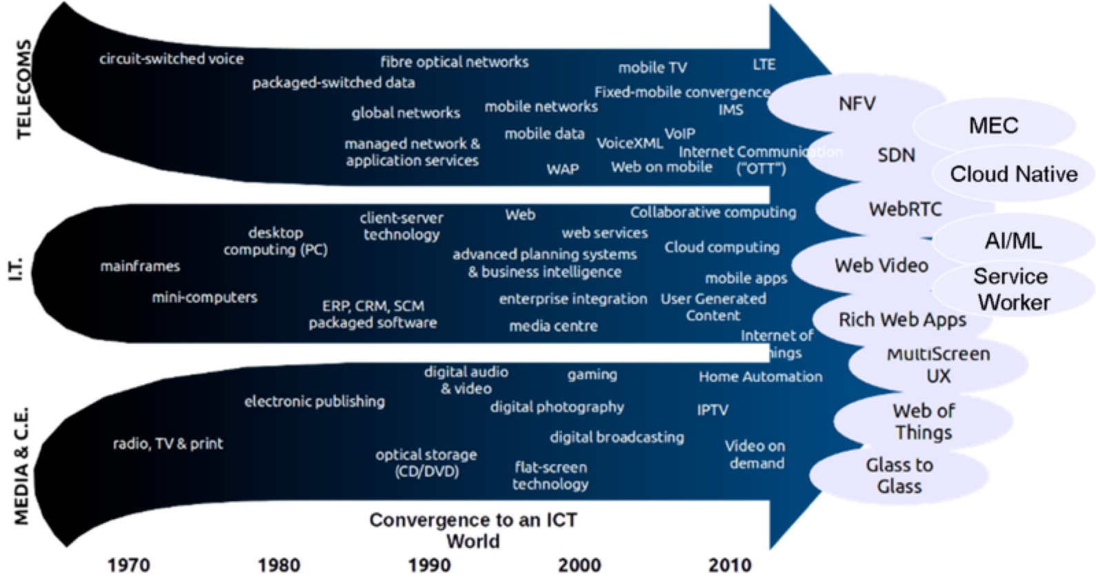 telecommunications diagram showing convergence to an ICT world