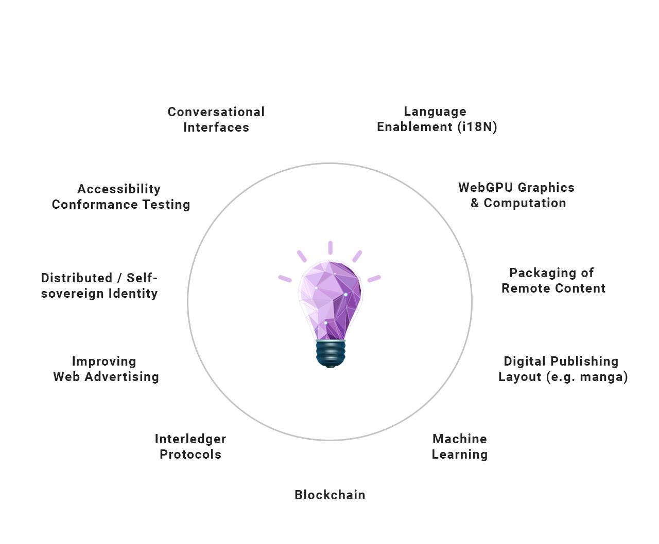 Innováció (villanykörte), ahogy a hírben indexképként megjelenik