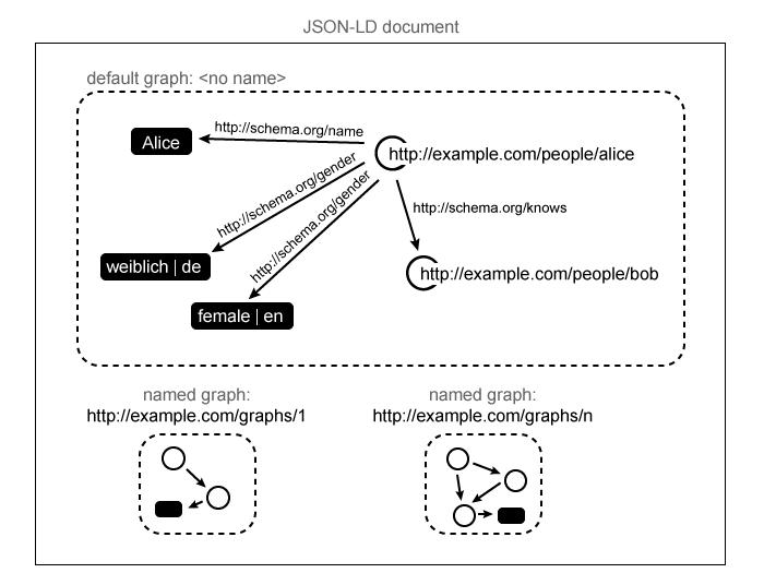 JSON-LD 1 1