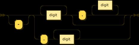 Dialogue Manager Programming Language (DMPL)