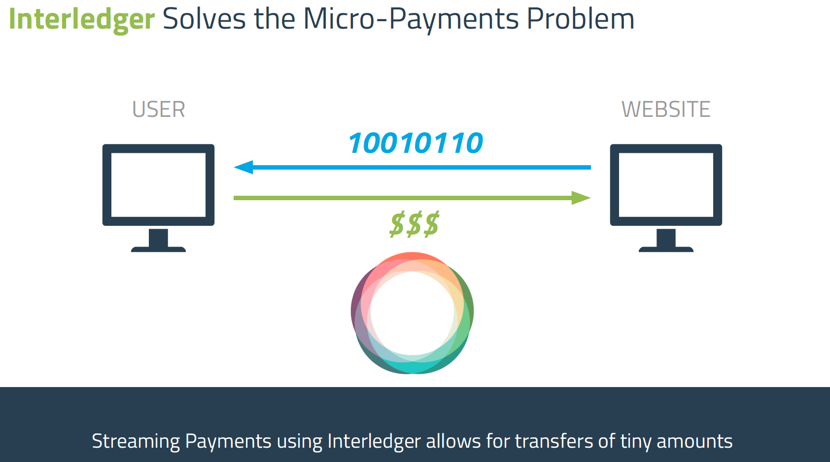 Slide from deck on interledger protocol used for micropayments