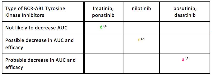 A Minimum Representation of Potential Drug-Drug Interaction