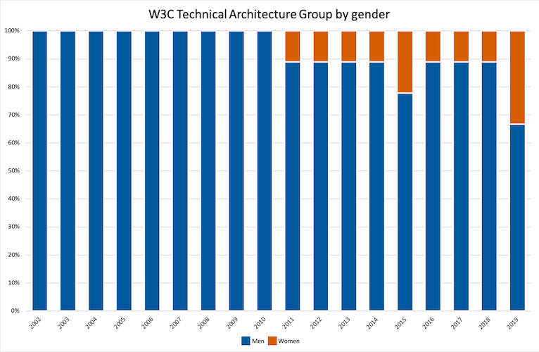 diagram of TAG gender spanning 2002-2019; use the button to reveal more information