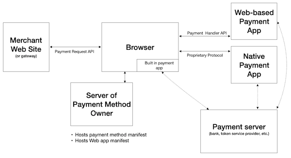 Block diagram of payment request components, with the merchant site on the left, the browser in the center, and payment apps on the right