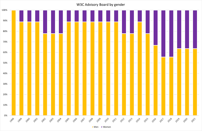 diagram of AB gender spanning 1998-2021