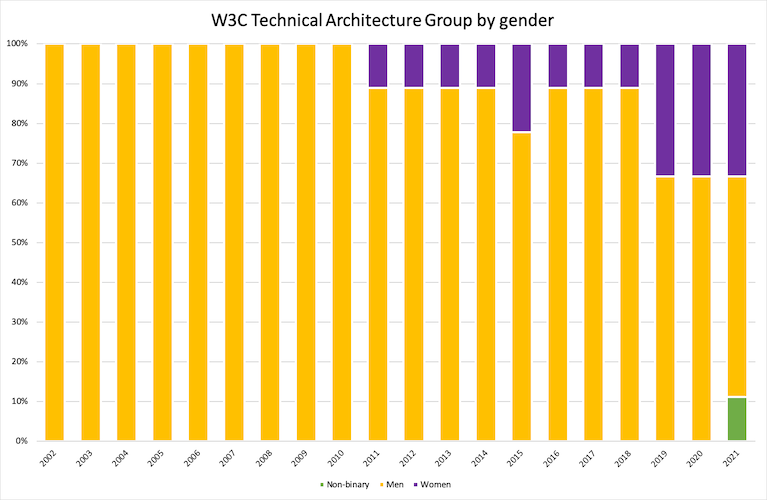 diagram of TAG gender spanning 2002-2021
