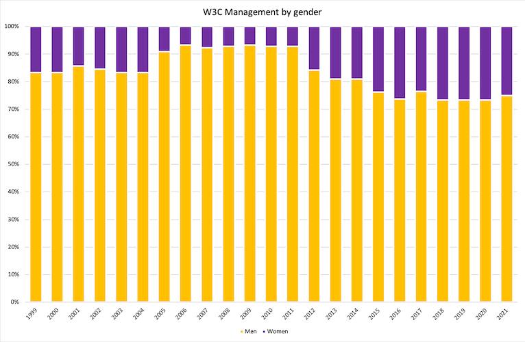 diagram of W3M by gender spanning 1999-2021