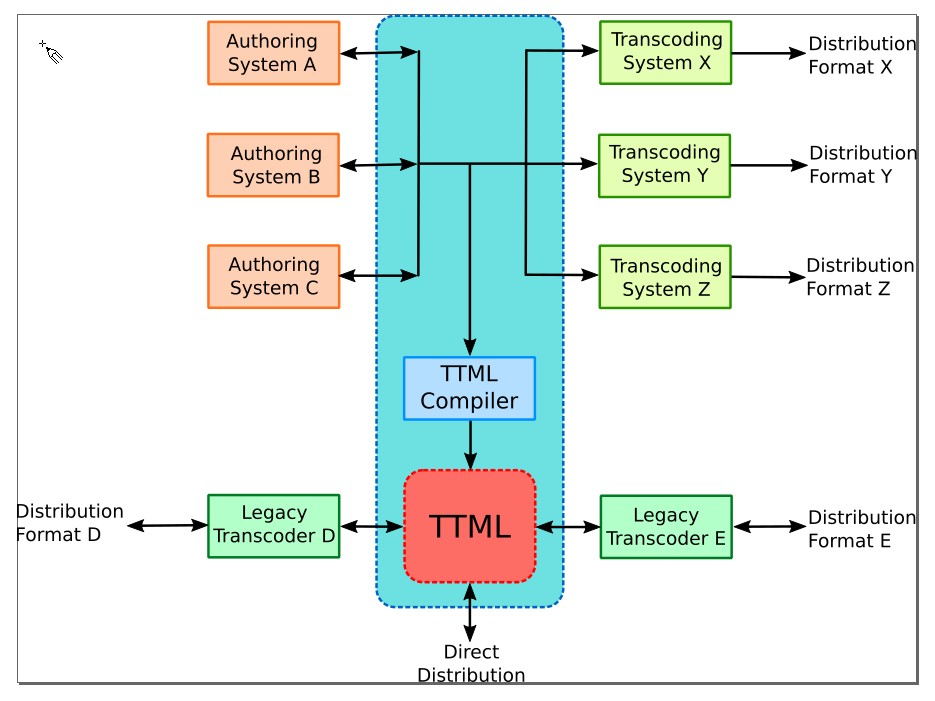 ttml and derivated captions formats