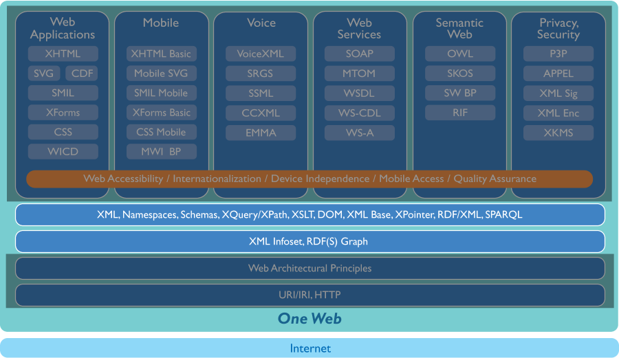 Overview of W3C Technologies (1)