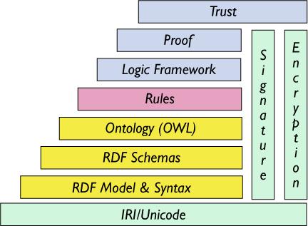 Semantic ontology tutorial.