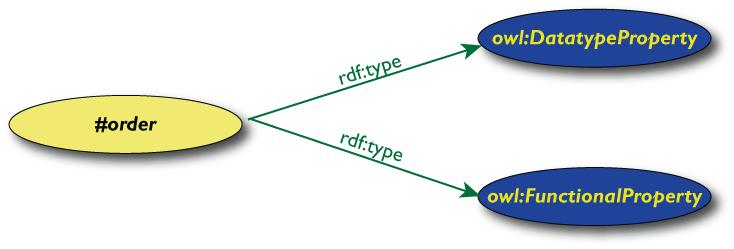 Tutorial On Semantic Web Technologies 1