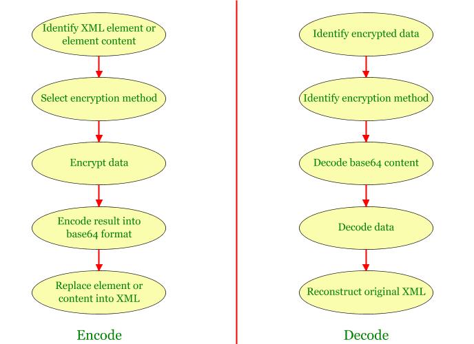 XML Encryption and Signature (1)