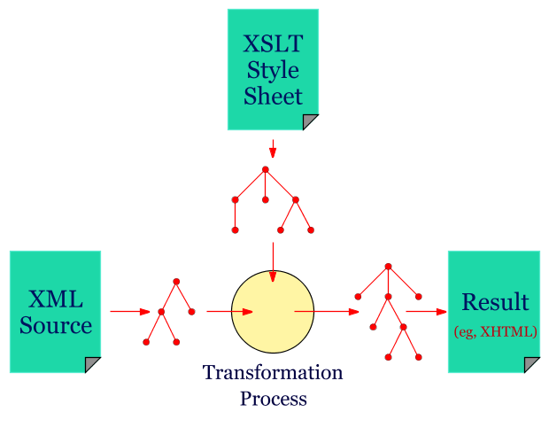 conceptual drawing of a transformation: input an xml content and and ...