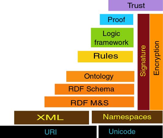 Foundations Of Semantic Web Technologies Pdf