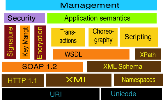 Stcak based on XML, and HTTP has WSDL and SOAP 1.2 as WS foundation.
