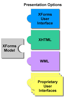 The Forms Working Group