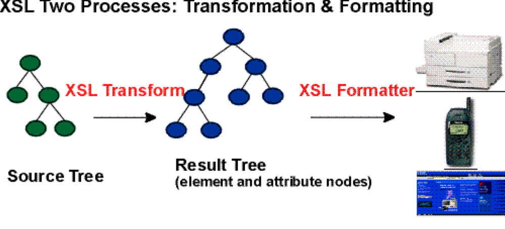 Introduction to XSL