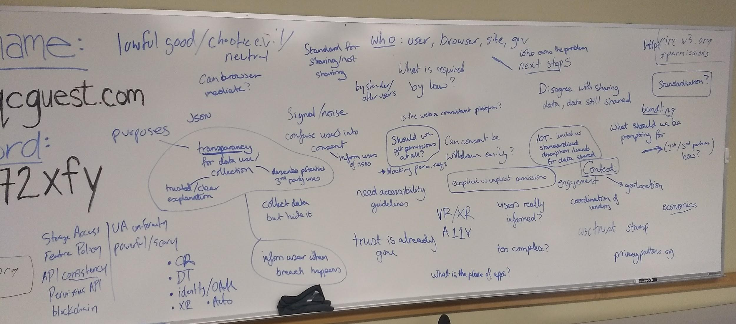 photo of whiteboard of brainstorming at W3C Permissions and User Consent Workshop