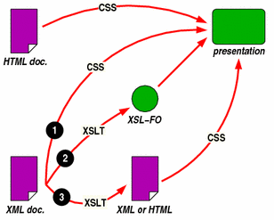 Diagram of the role of XSL and CSS in rendering HTML and 	XML documents