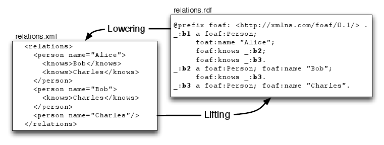 "From XML to RDF and back: ""lifting"" and ""lowering"""