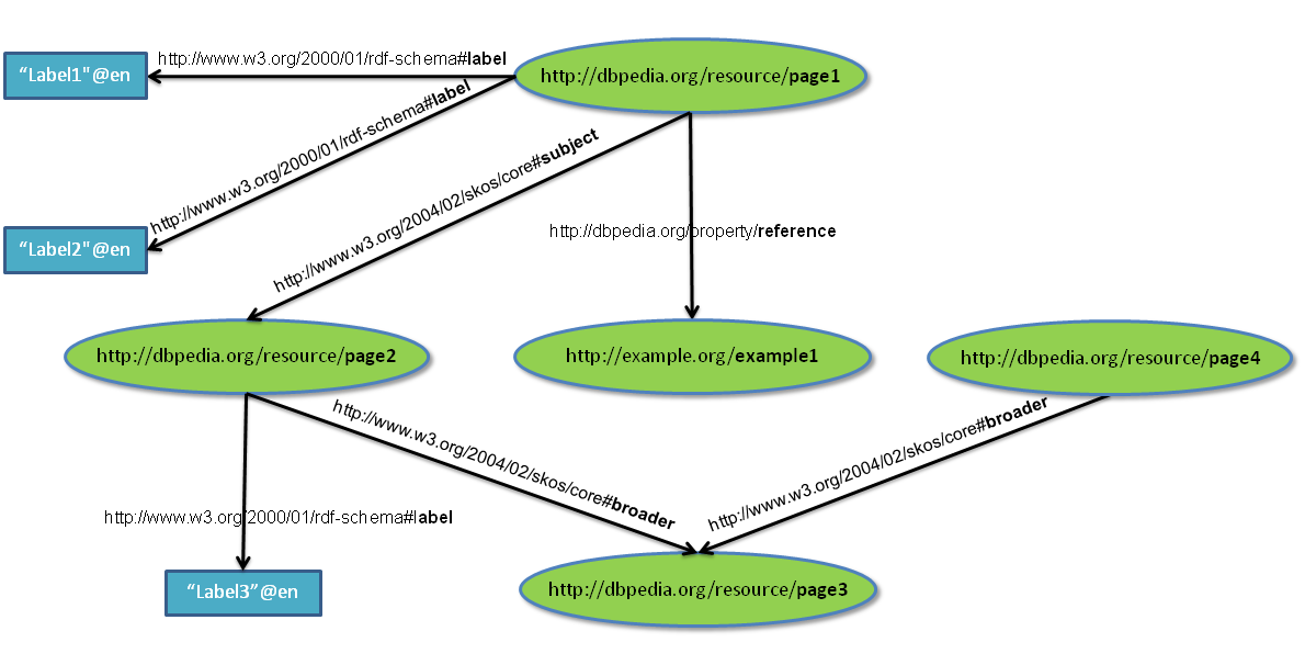 Binary RDF Representation for Publication and Exchange (HDT)