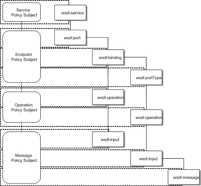 Web Services Policy 1 2 - Attachment (WS-PolicyAttachment)