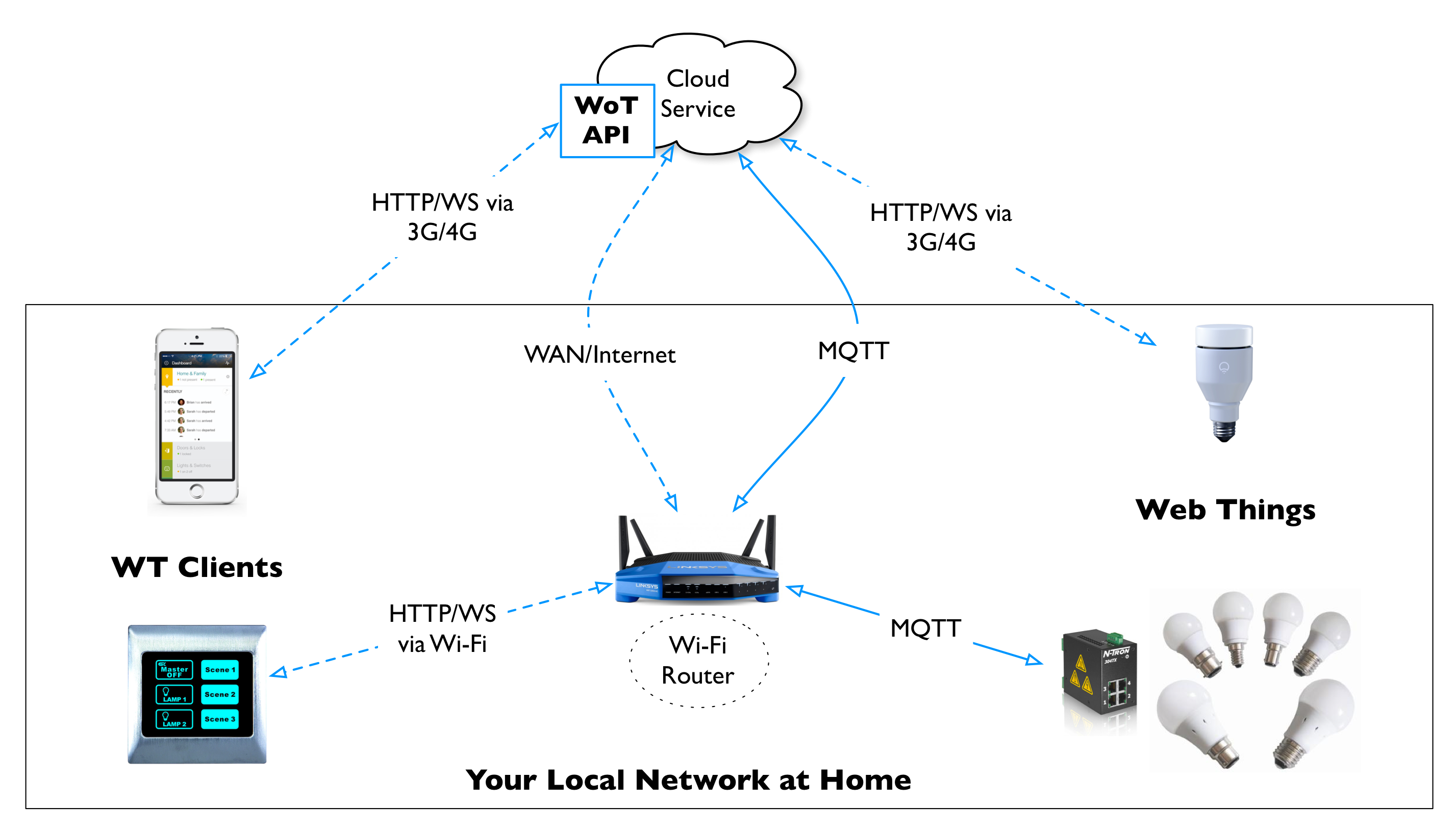a cloud service may expose the web api of a web thing for clients to connect