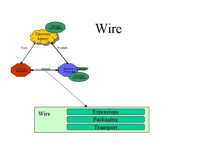 wire web services architecture wire diagram for western snow plow at gsmportal.co