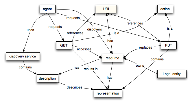 Web services architecture resource oriented model ccuart Images